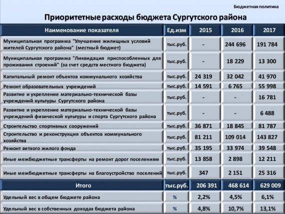 Бюджетную эффективность Сургутского района признали на федеральном уровне