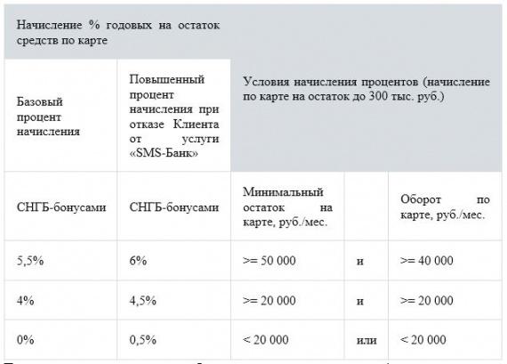 Начисляйте проценты на остаток по карте СНГБ-бонусами!