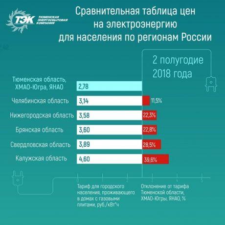 С 1 июля в Югре вырастут тарифы на электроэнергию
