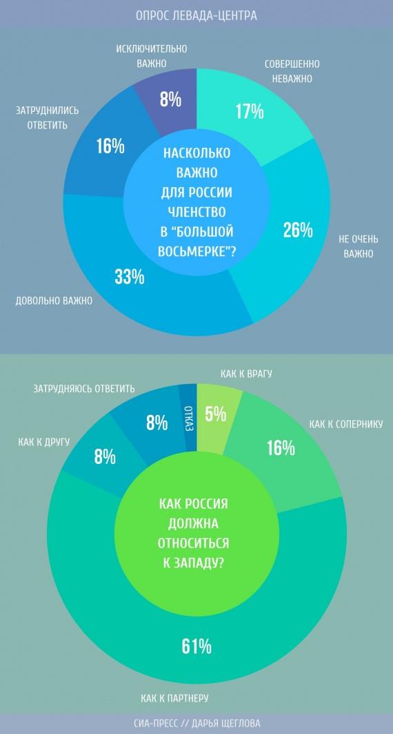 Больше половины россиян поддерживает идею партнерства с Западом // ИНФОГРАФИКА