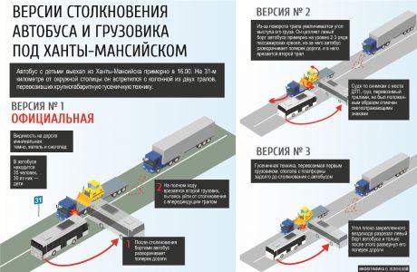 Родители детей, погибших в аварии под Ханты-Мансийском, обжалуют решение суда
