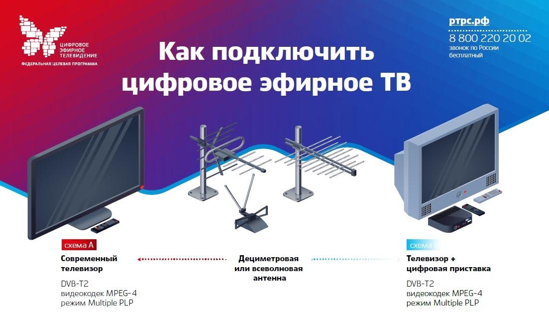 Жители губернии узнают все о подключении бесплатного цифрового телевидения
