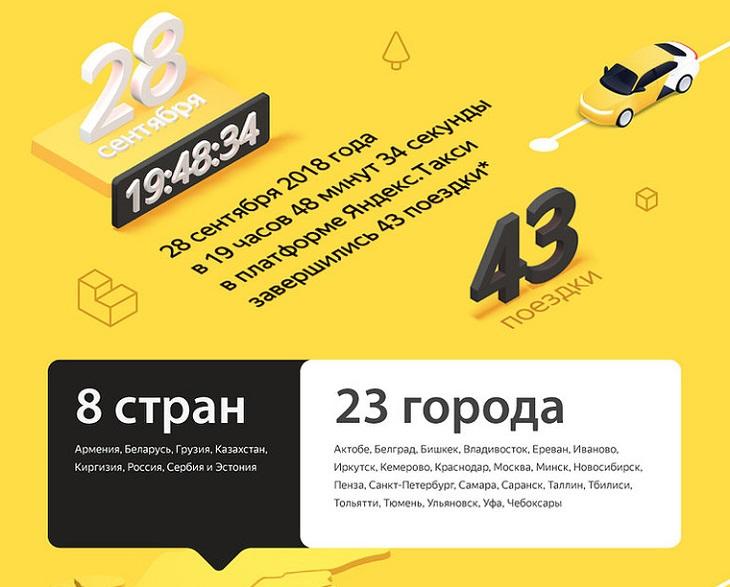 Миллиардная поездка Яндекс.Такси была совершена в Тольятти