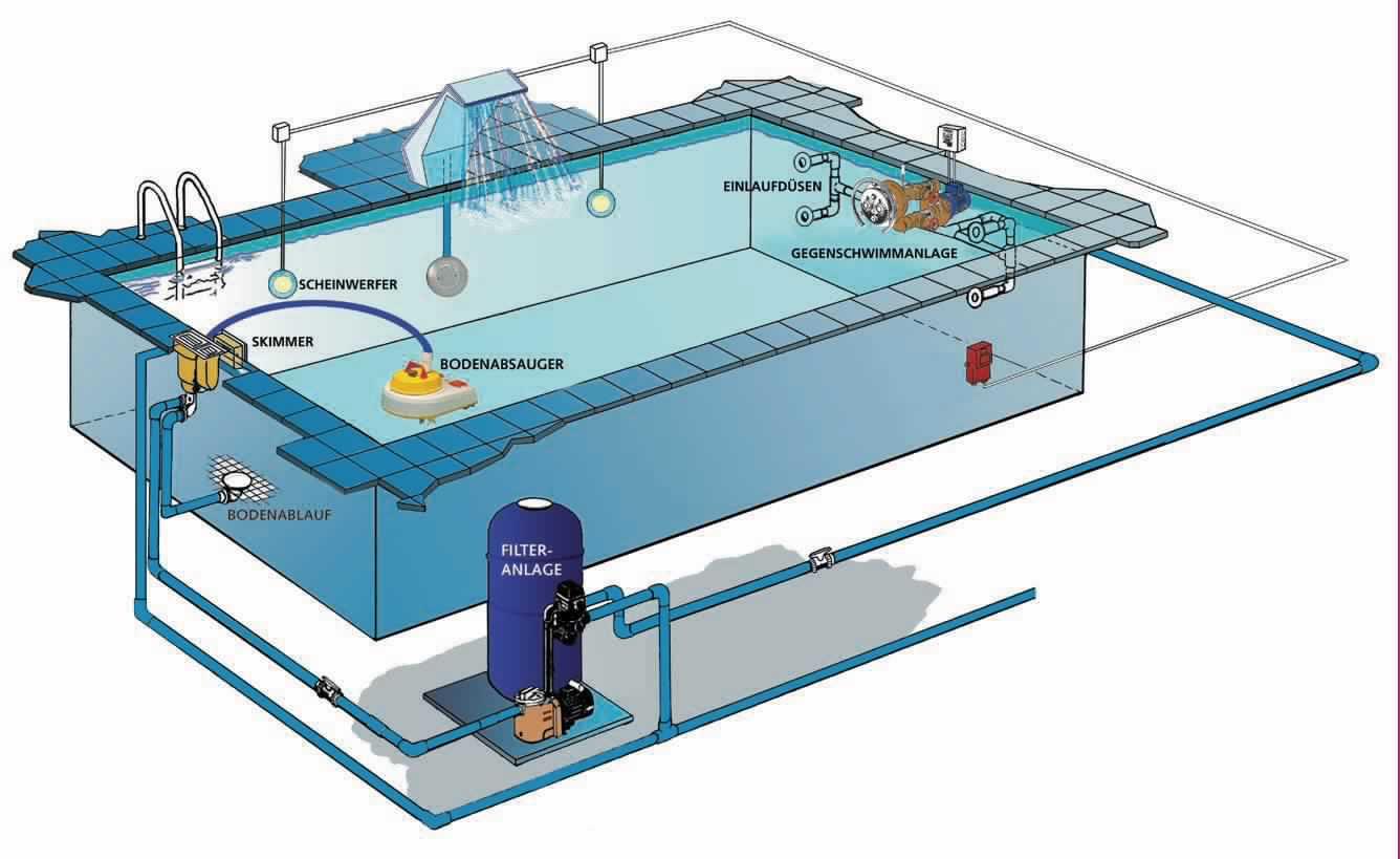 Почему стоит купить оборудование для бассейна в Аквапоинт